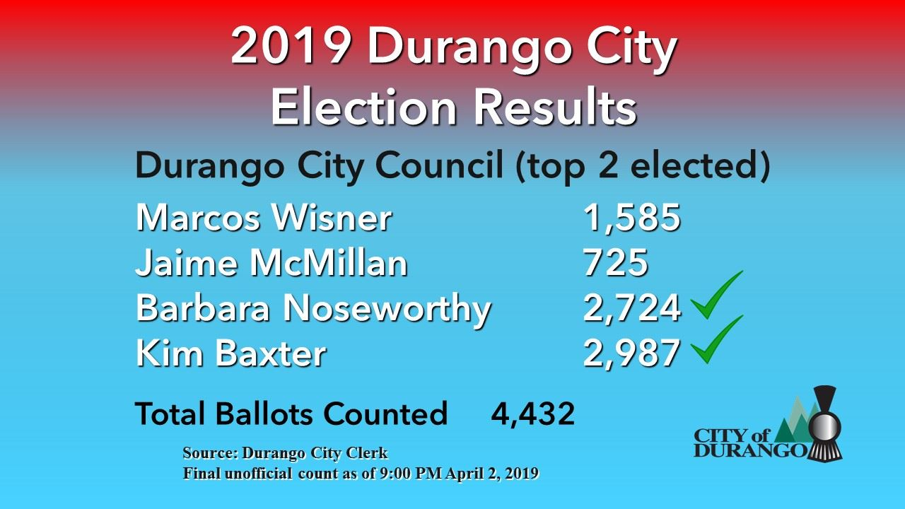 April 2019 final unofficial candidate results